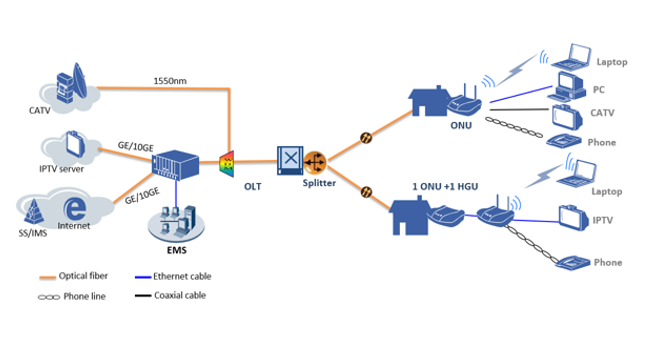 ZTE GPON Systems-Pic 1