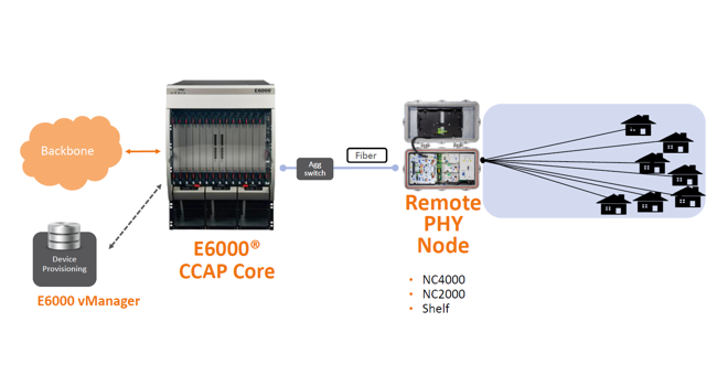 COMMSCOPE NC2000 and E6000n-Pic 1
