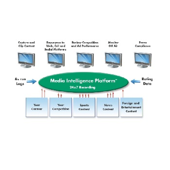 Volicon  Media Intelligence Platform